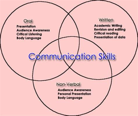 5 Topics for a Masters in Communication Thesis - Grad